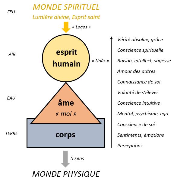 corps âme esprit différence