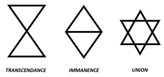transcendance et immanence symboles