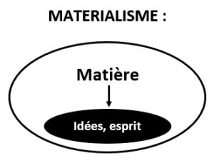 matérialisme philosophie