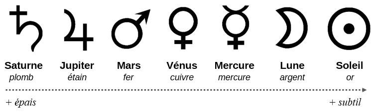 7 planètes et métaux alchimie