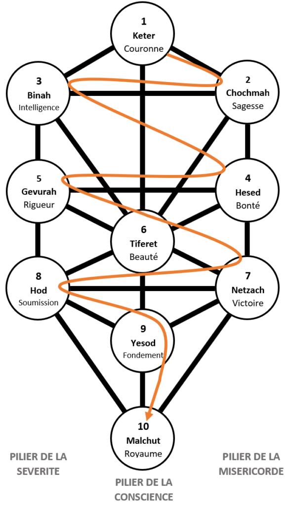 arbre de vie kabbalistique sephiroth