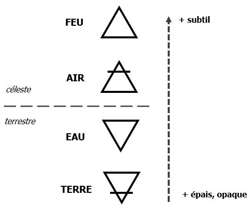 hiérarchie éléments alchimiques
