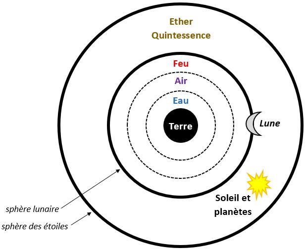 quintessence cinquième élément aristote