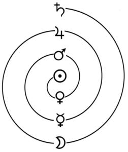 spirale planètes métaux alchimie