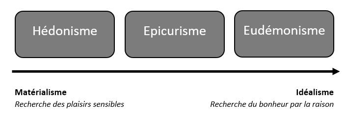 différence entre hédonisme eudémonisme épicurisme