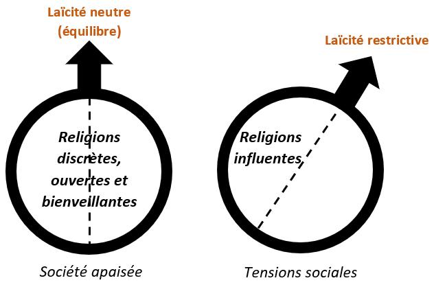 Laïcité définition philosophique équilibre