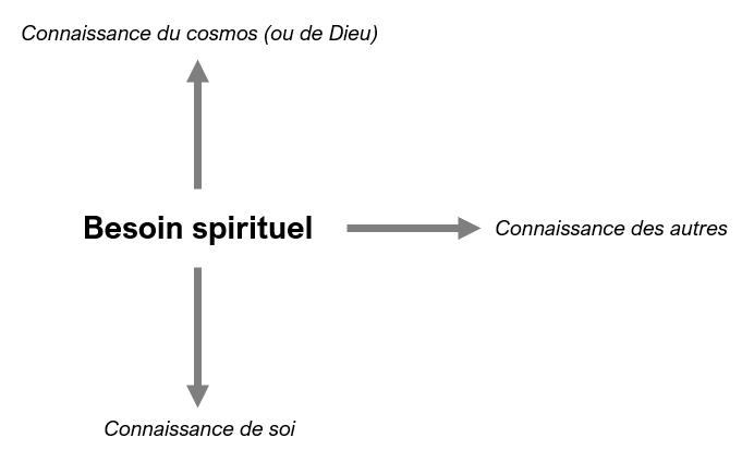 besoin spirituel définition