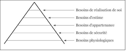 besoin spirituel pyramide de Maslow